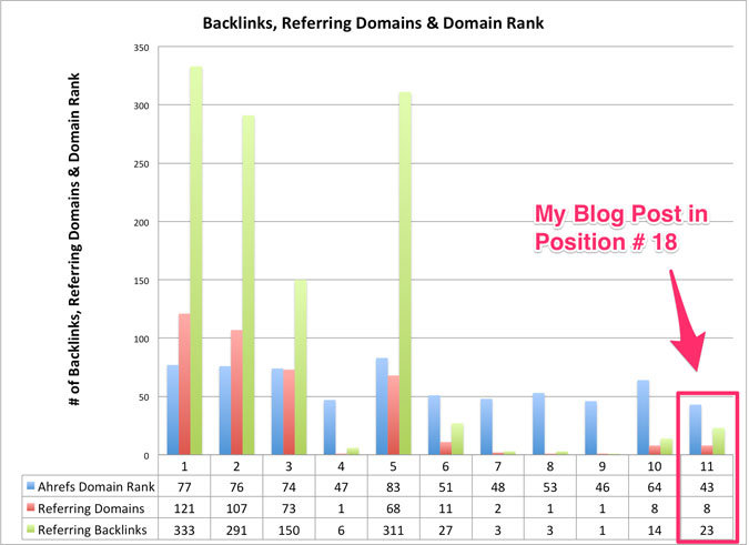 Link and Authority Metrics for top 10 ranking pages and my blog post