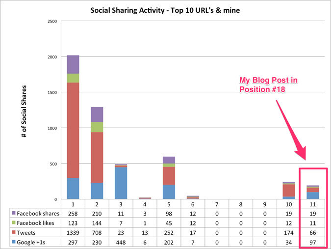 Social activity for top 10 pages compared to my post