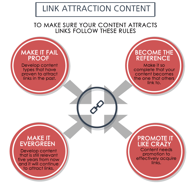 Link-Attraction-Content