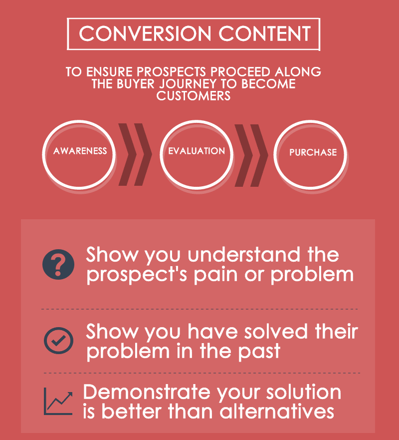 conversion-content-graphic