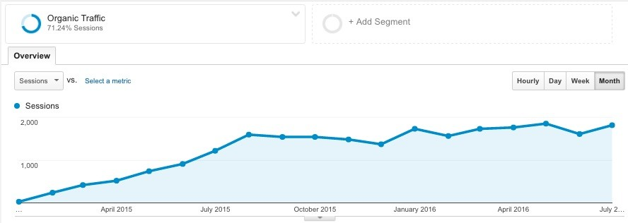 Google Analytics chart showing increased organic traffic.