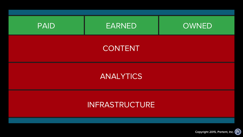 Digital Marketing Stack